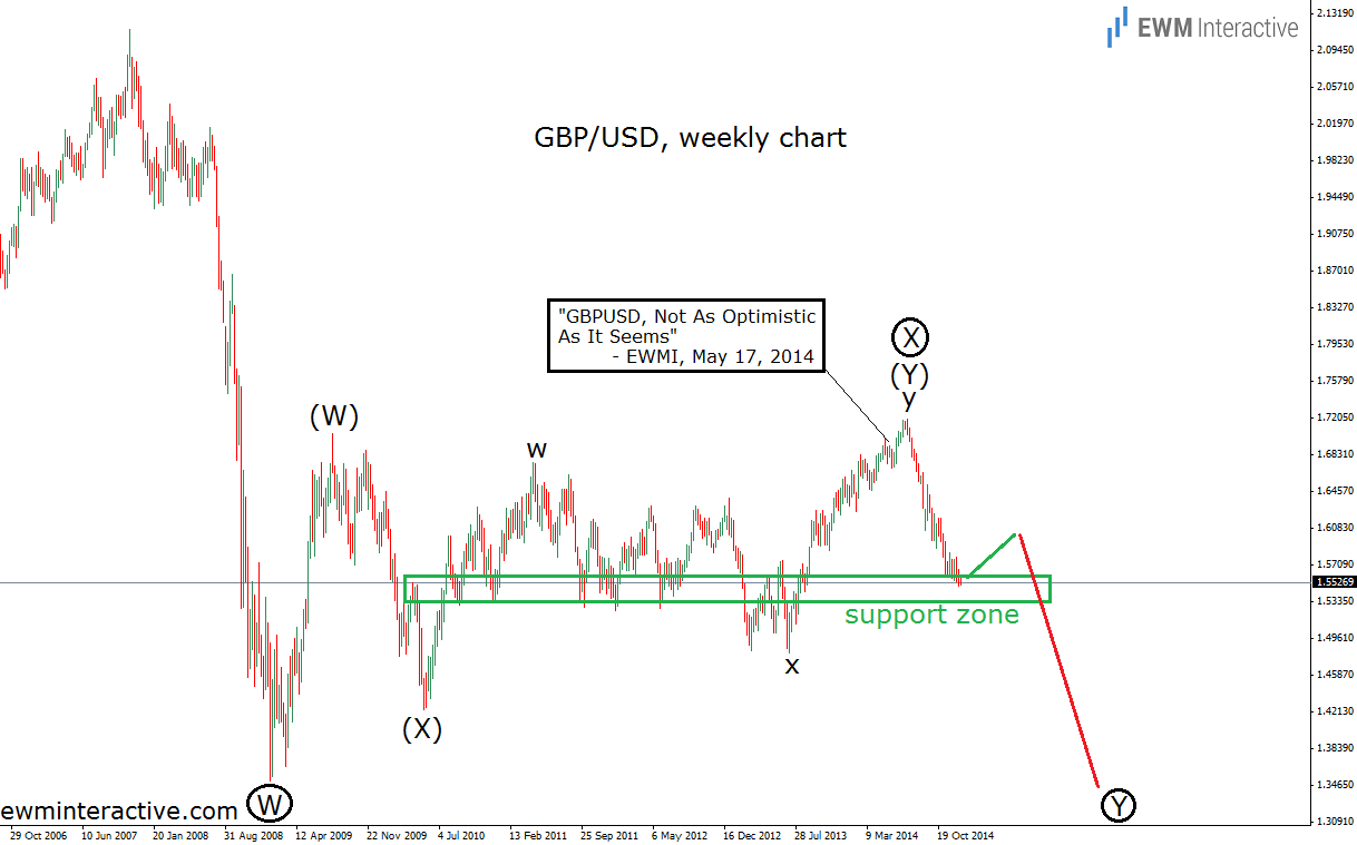 Forex tribe gbpusd chart