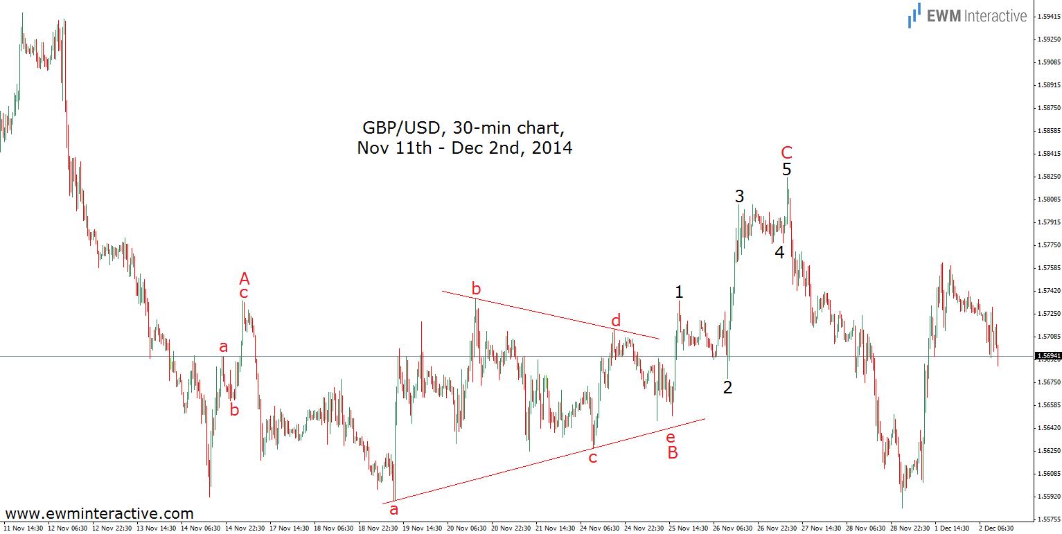 gbpusd flat s triangle