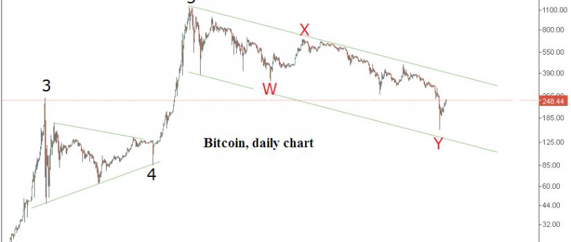 Bitcoin-daily-chart