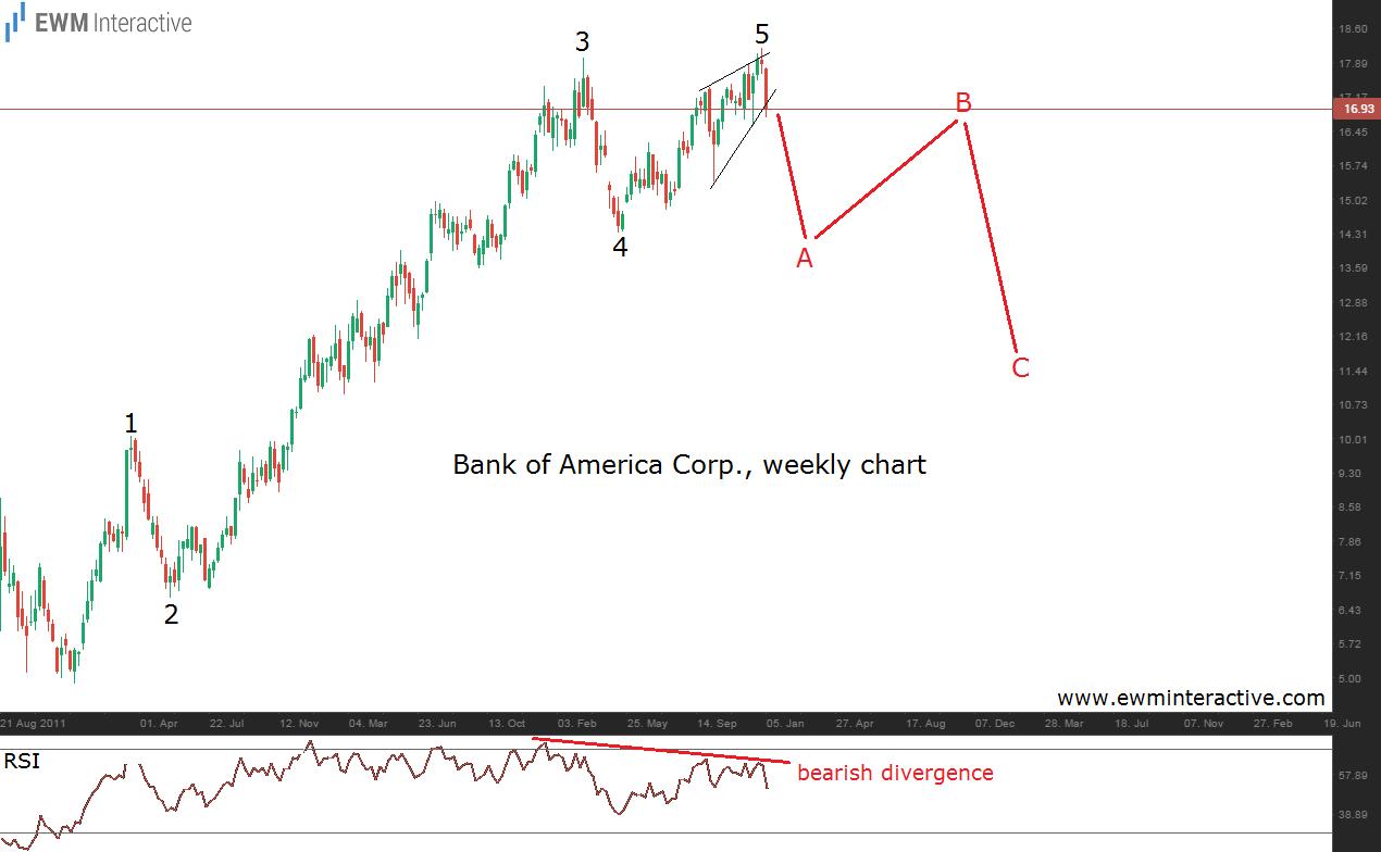 bank of america 8.1.15