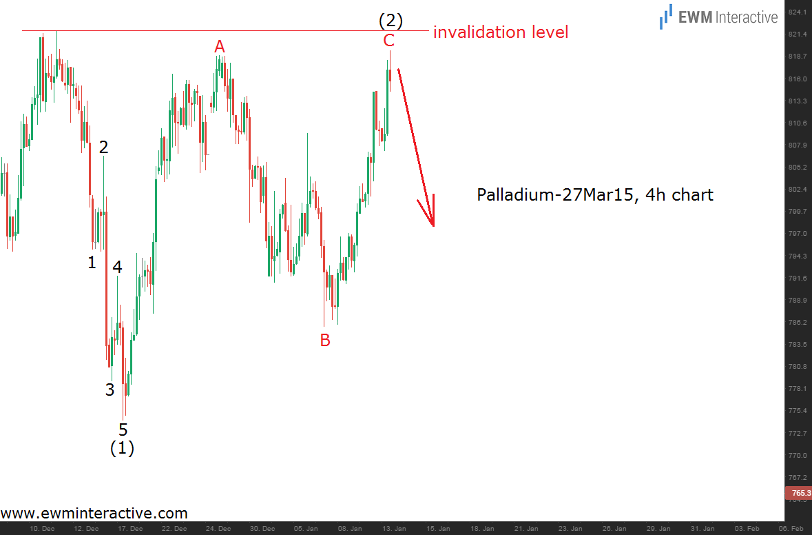 elliott wave deep correction 2