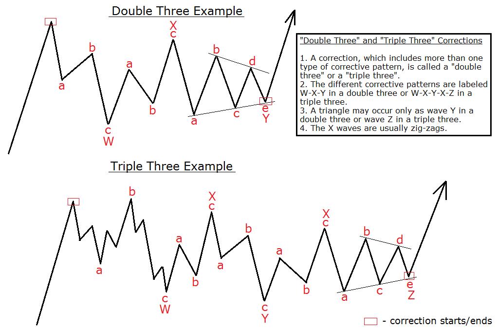 corrective combination example