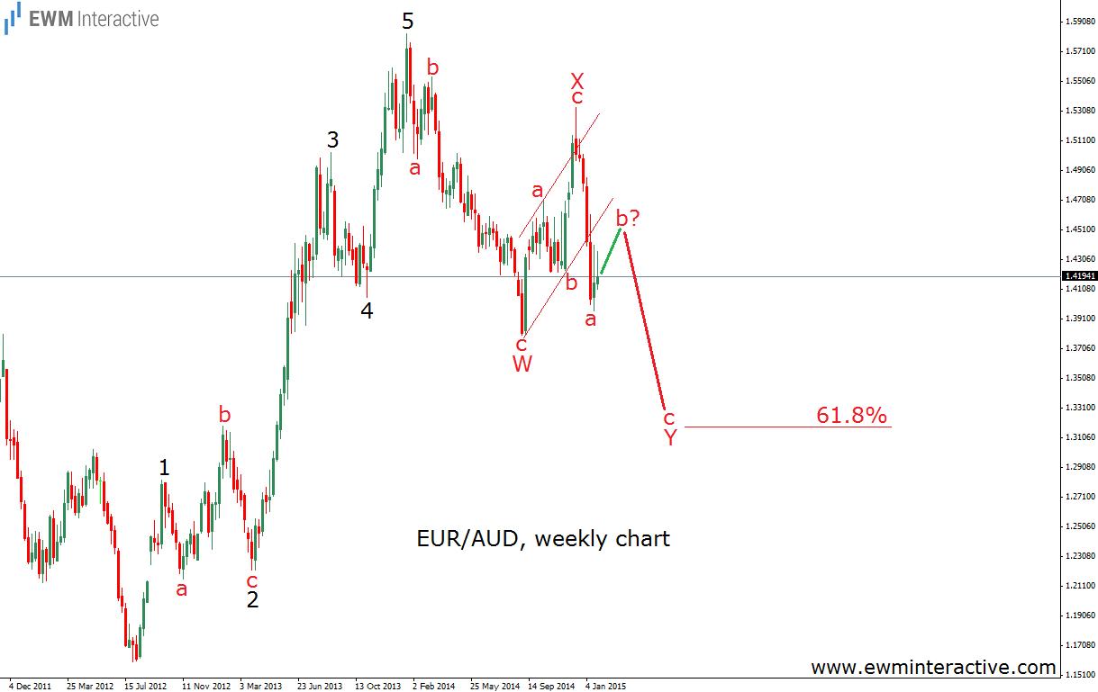 euraud weekly 28.1.15