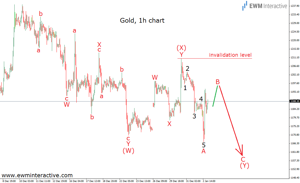 gold 3.1.15