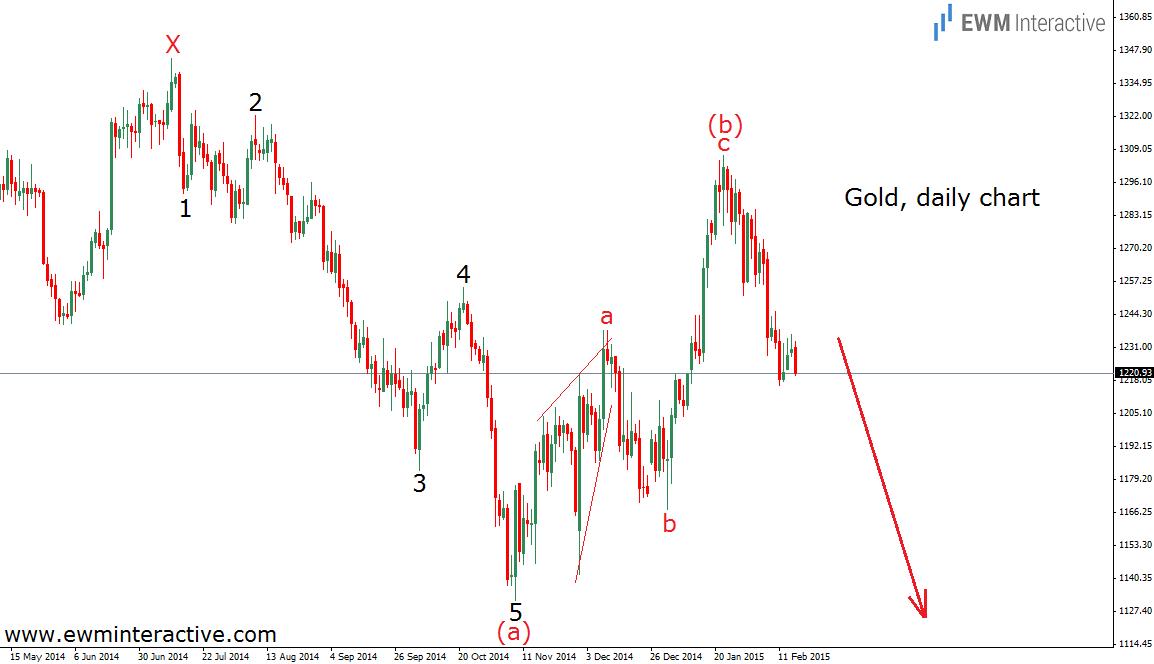 gold 17.2.15