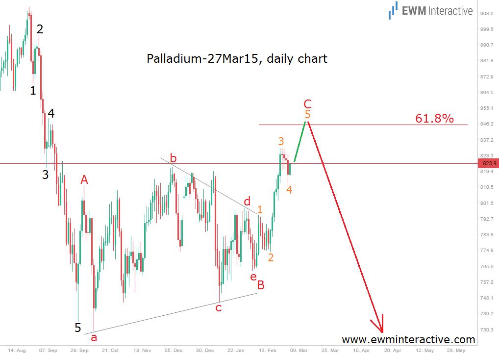 palladium 9.3.15