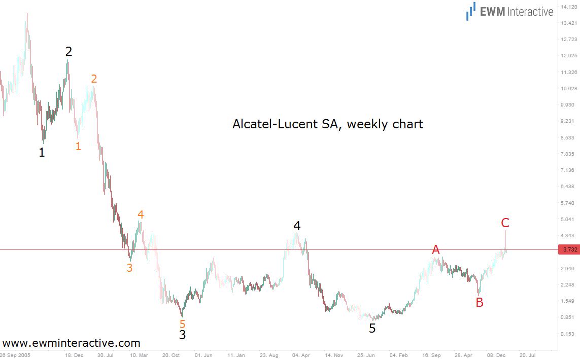 alcatel 21.4.15