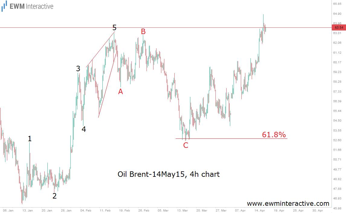 brent oil 17.4.15