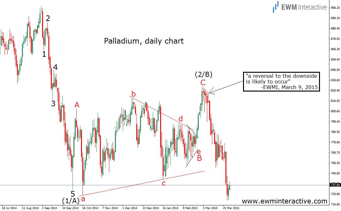 palladium 1.4.15