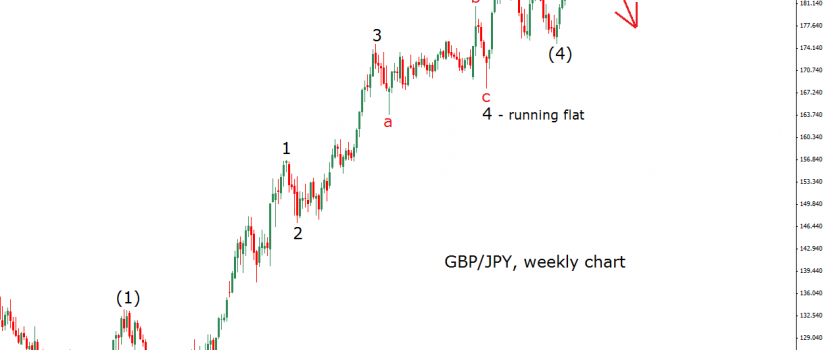 gbpjpy weekly 15.6.15