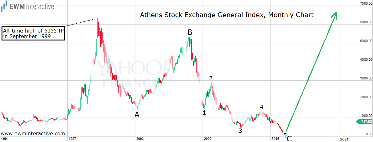 greece stock market
