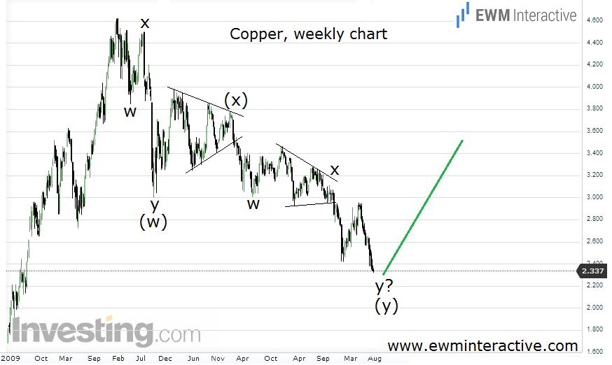 Copper now