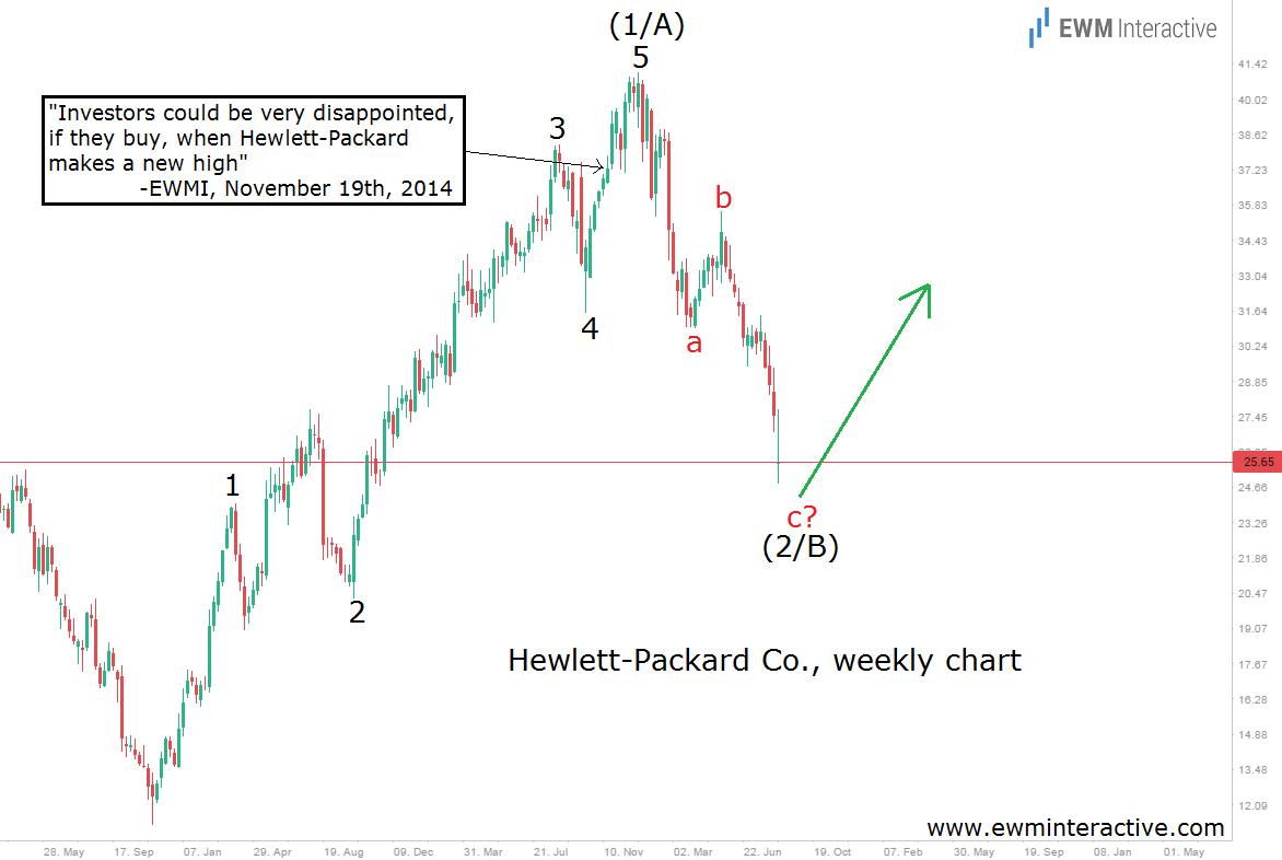 hewlett-packard hpq stock