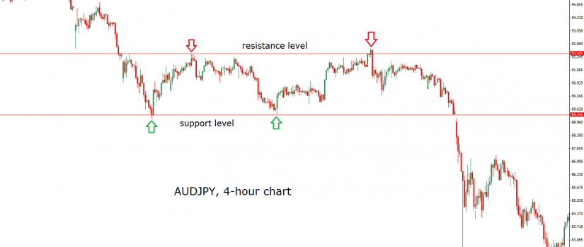 audjpy support and resistance