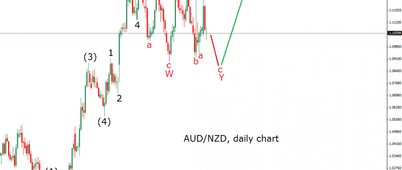 audnzd count 1 on 2.9.15