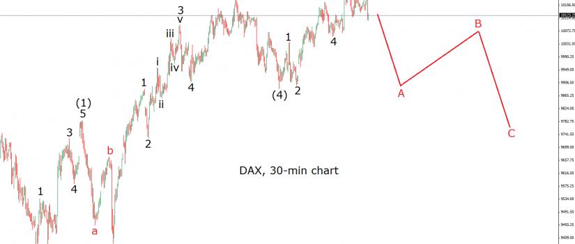 dax 20.10.15