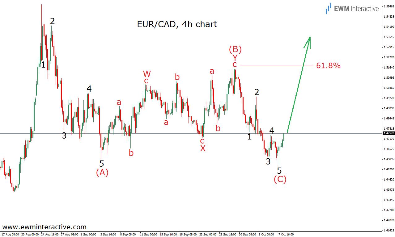 eurcad 8.10.15 count 1