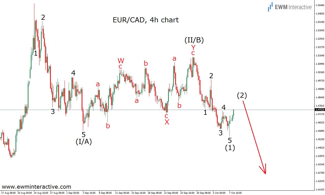 eurcad 8.10.15 count 2