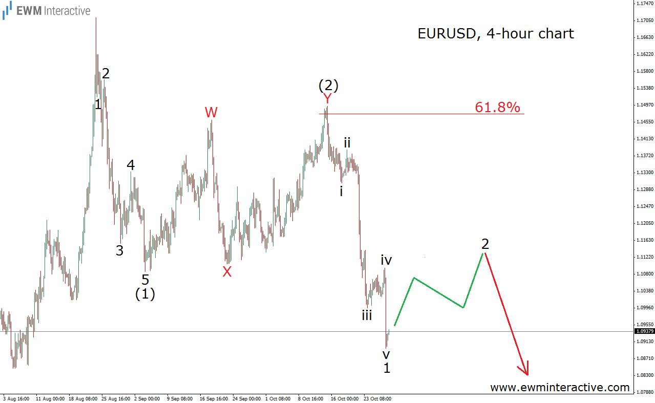 eurusd 29.10.15 count 1