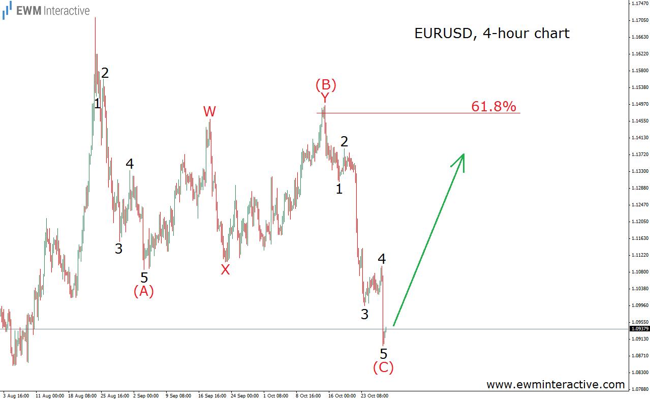 eurusd 29.10.15 count 2