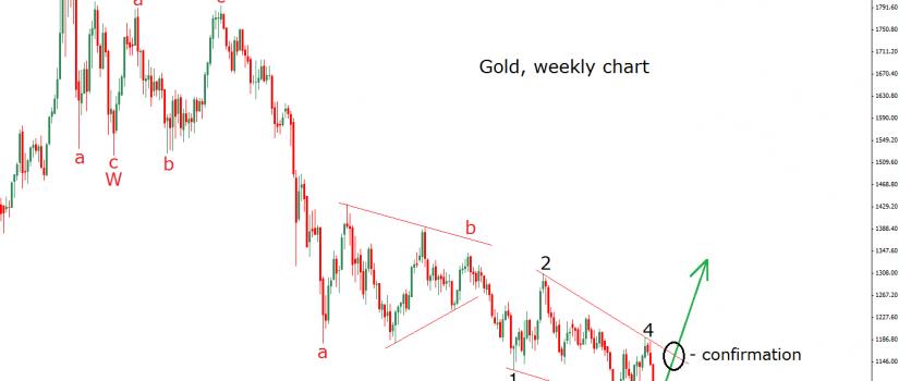 gold 16.11.15