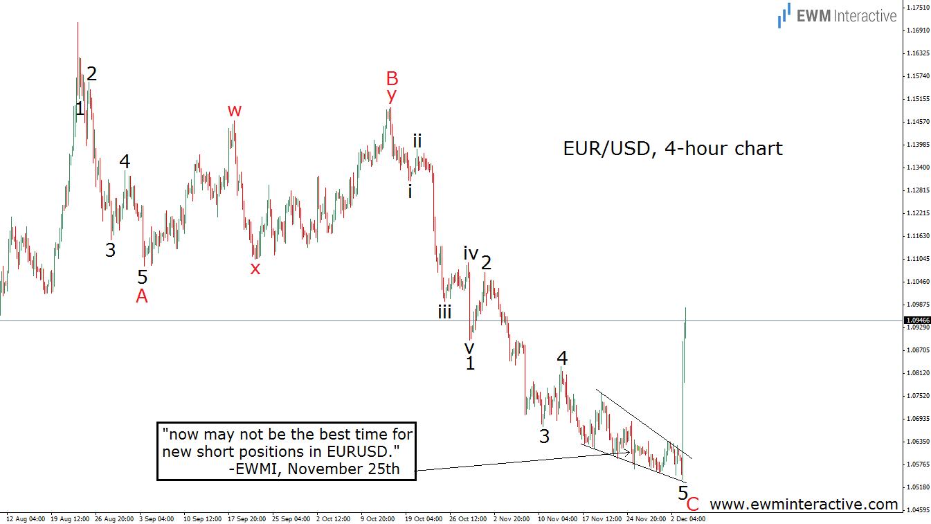 eurusd 3.12.15