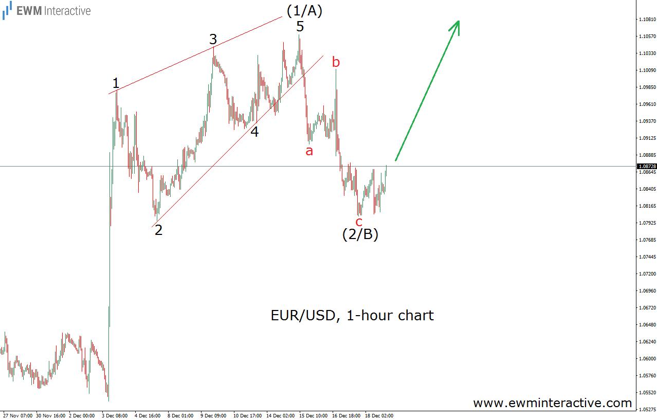 eurusd diagonal 19.12.15