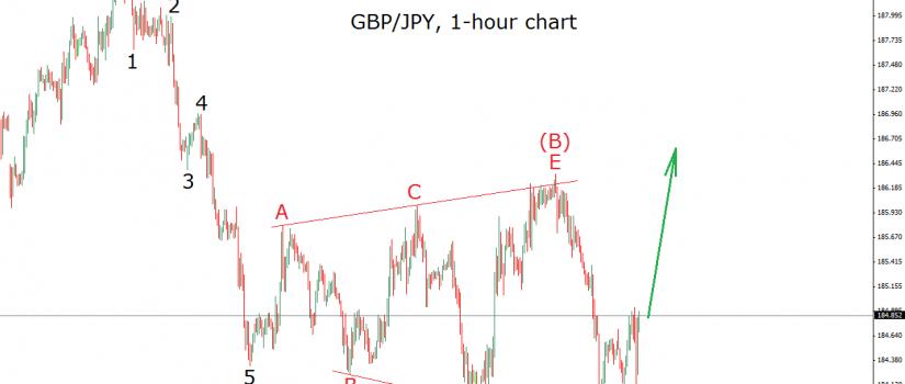 gbpjpy 9.12.15 - triangle