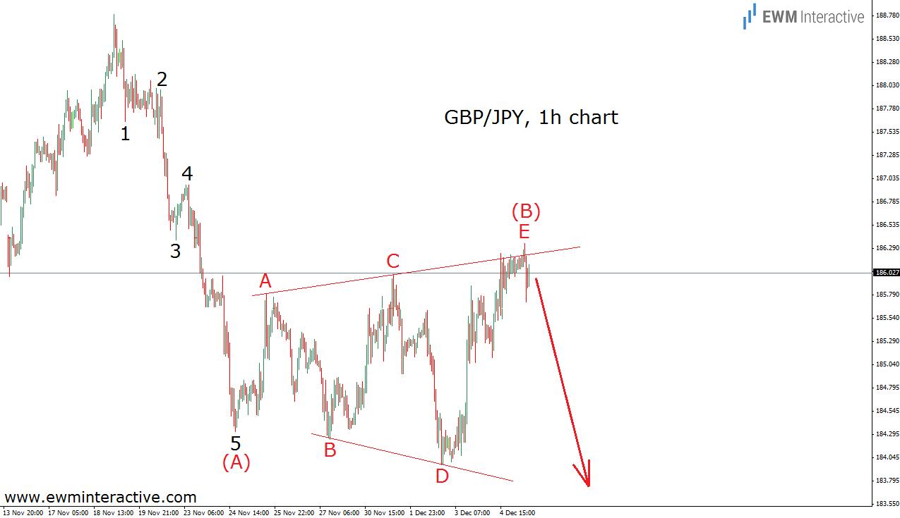 gbpjpy triangle