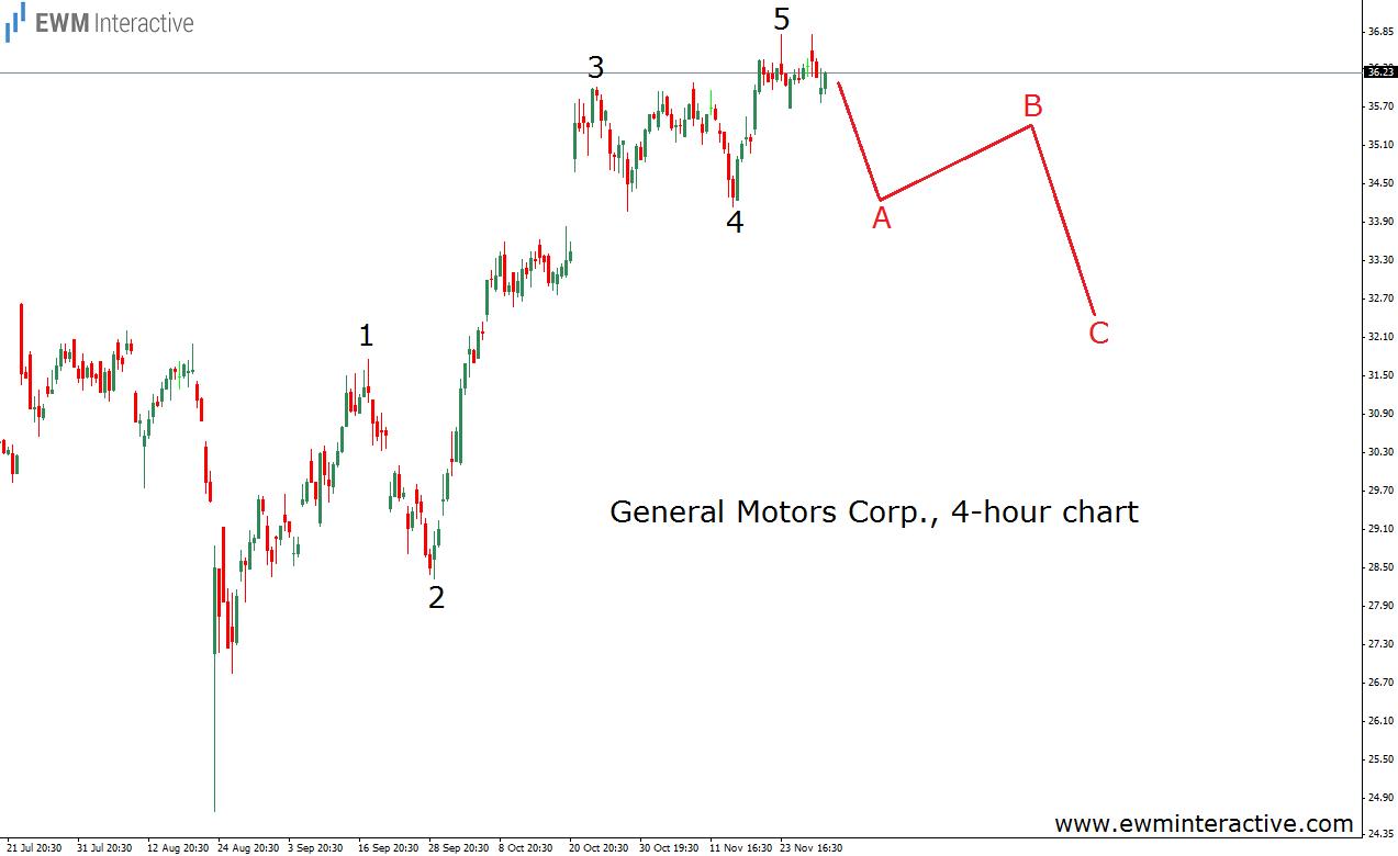 general motors 2.12.15