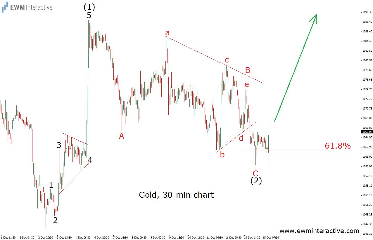 gold 15.12.15