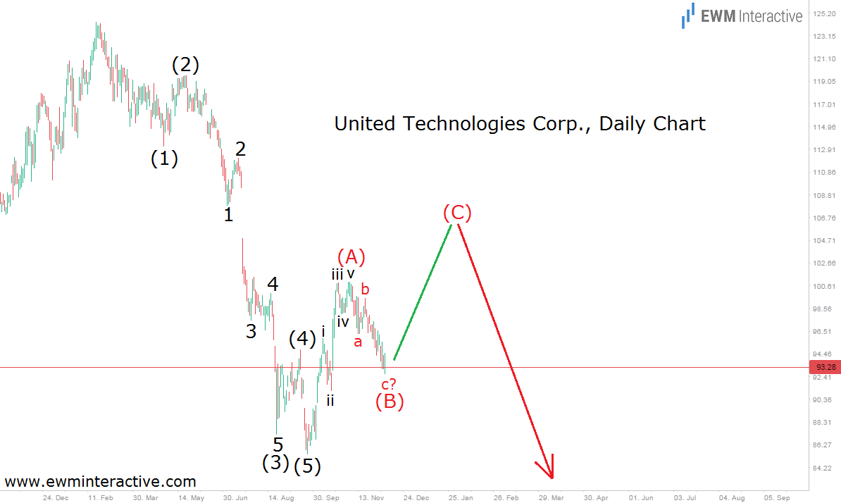 united technologies daily