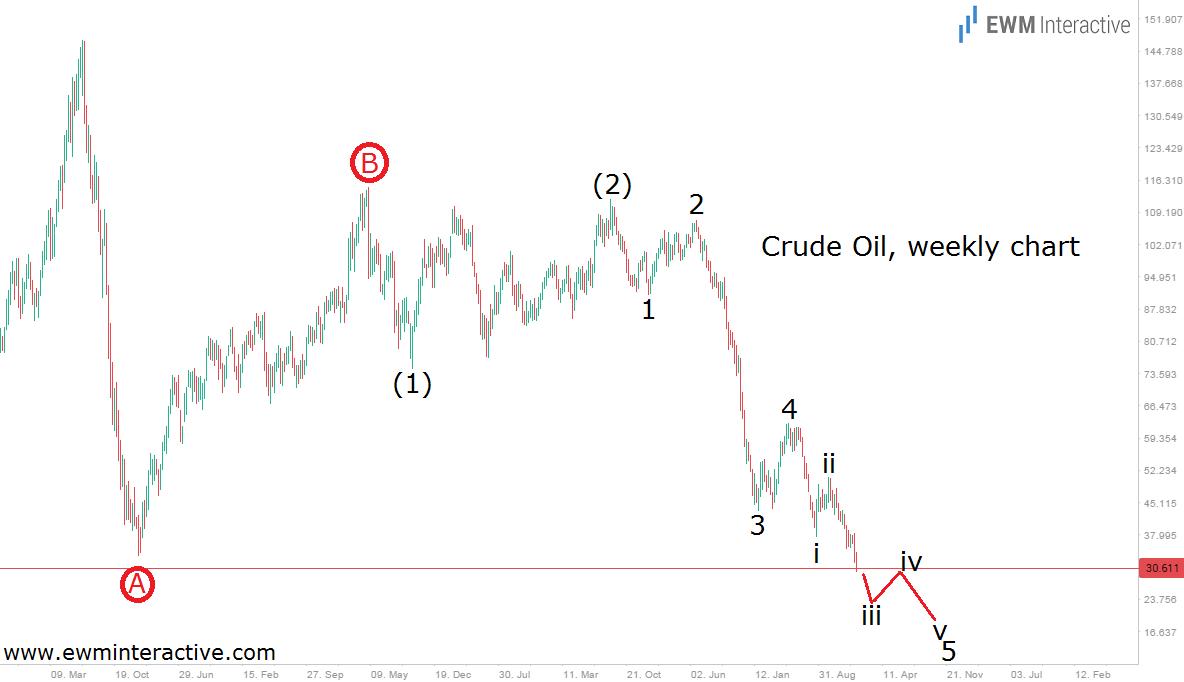 oil 16.1.16