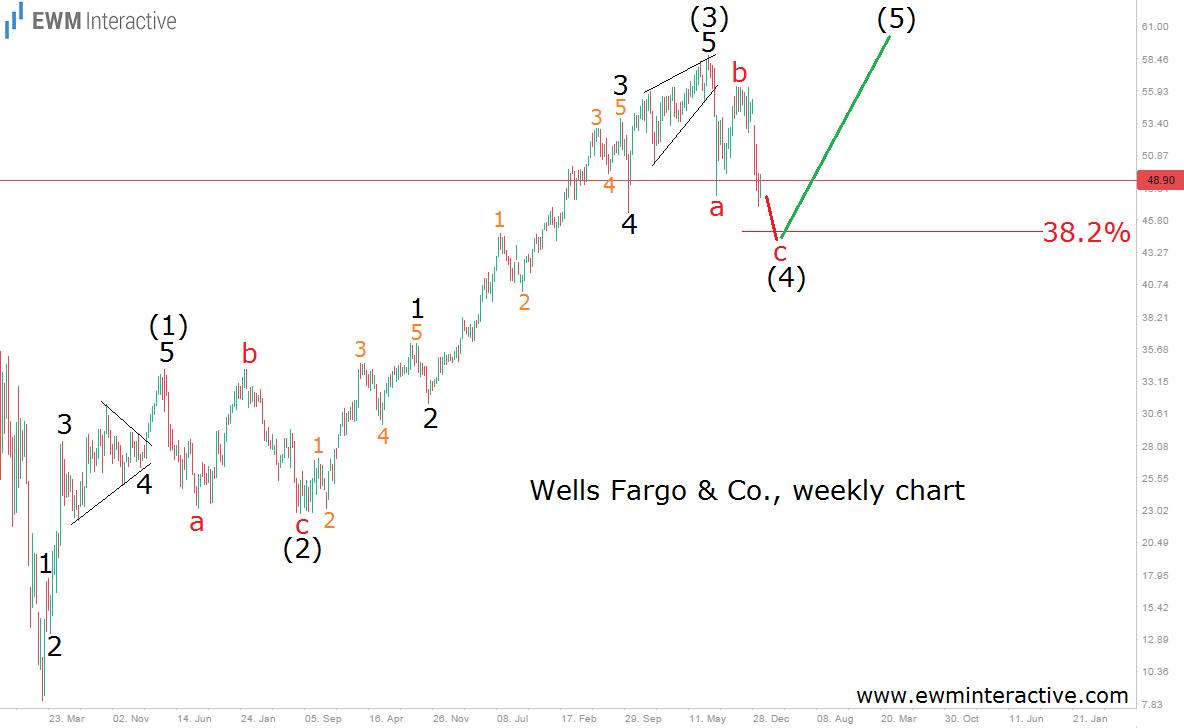 wells fargo 29.1.16