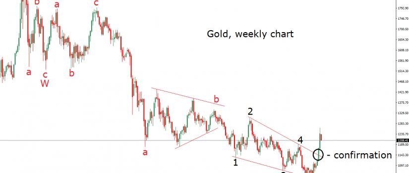 gold 15.2.16