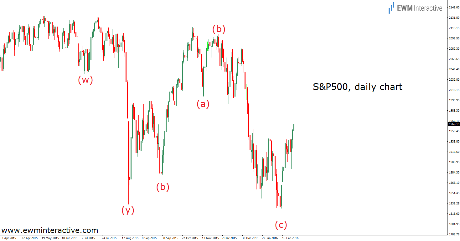s&p 500 result