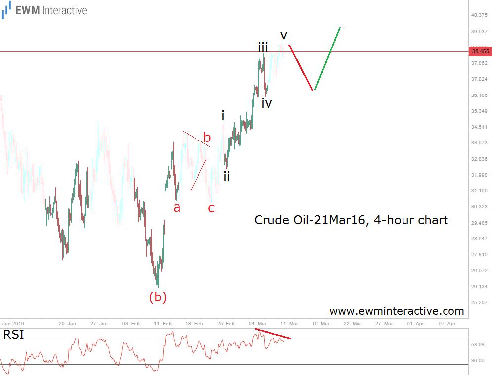 5- crude oil 4h alternate