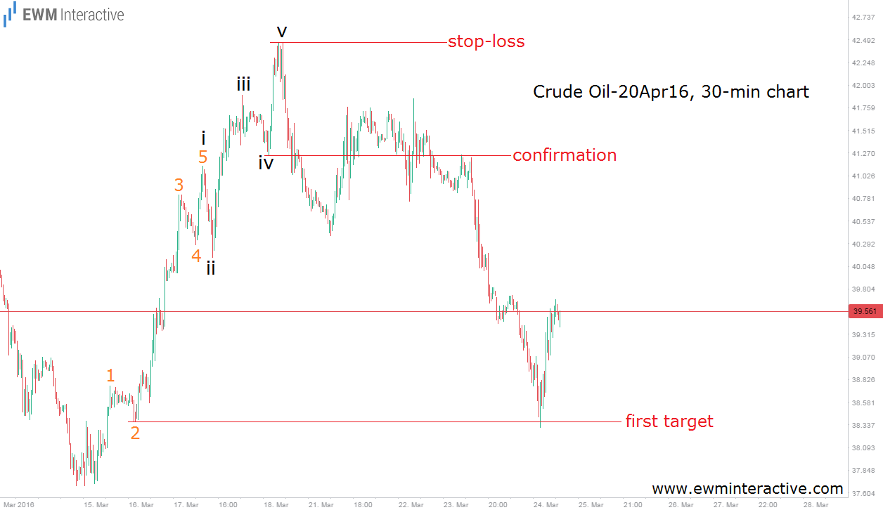crude oil update 25.3.16