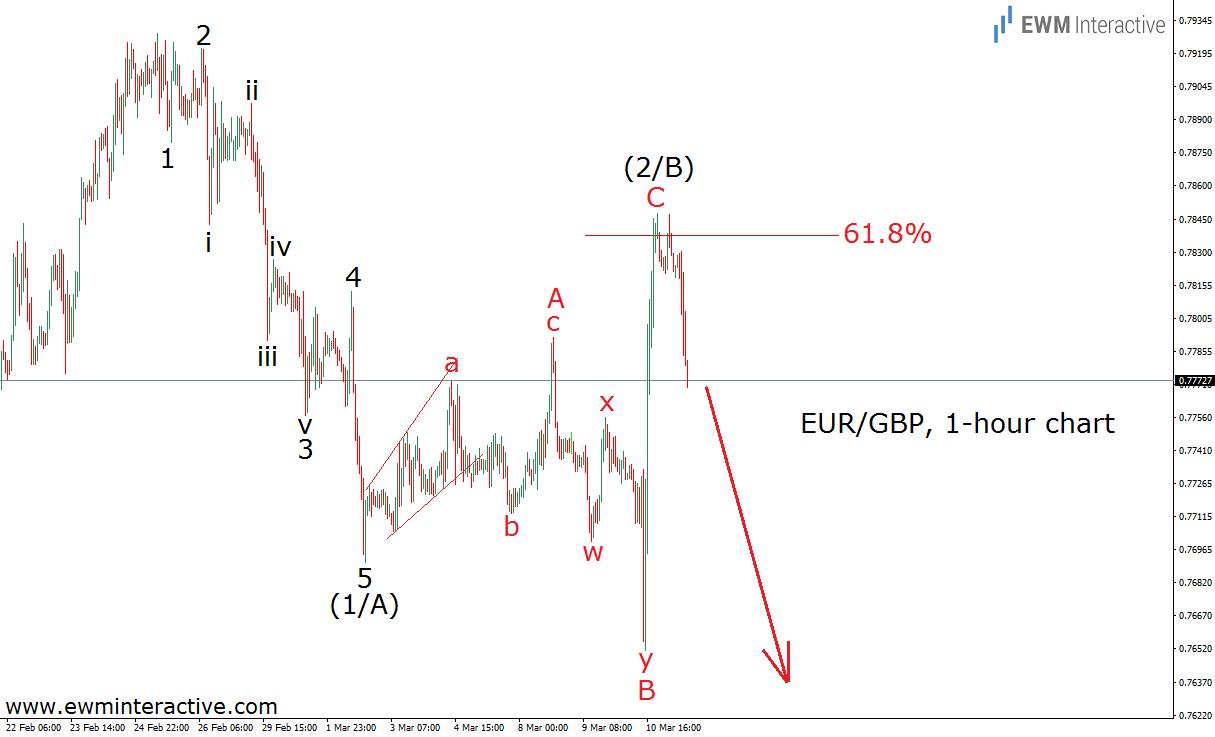 eurgbp 11.3.16
