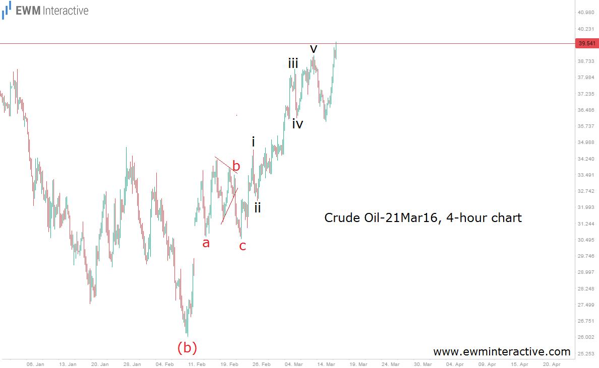 oil premium update 17.3.16