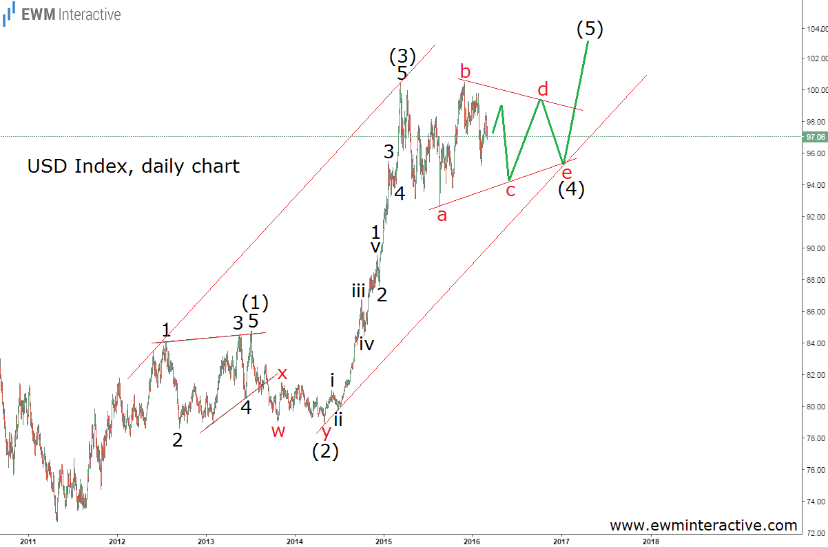 dollar index channel