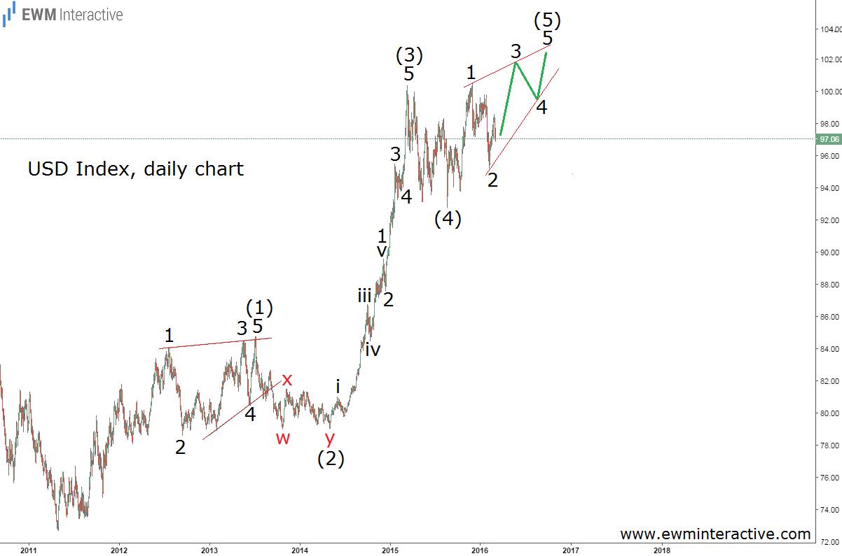 usd index diagonal