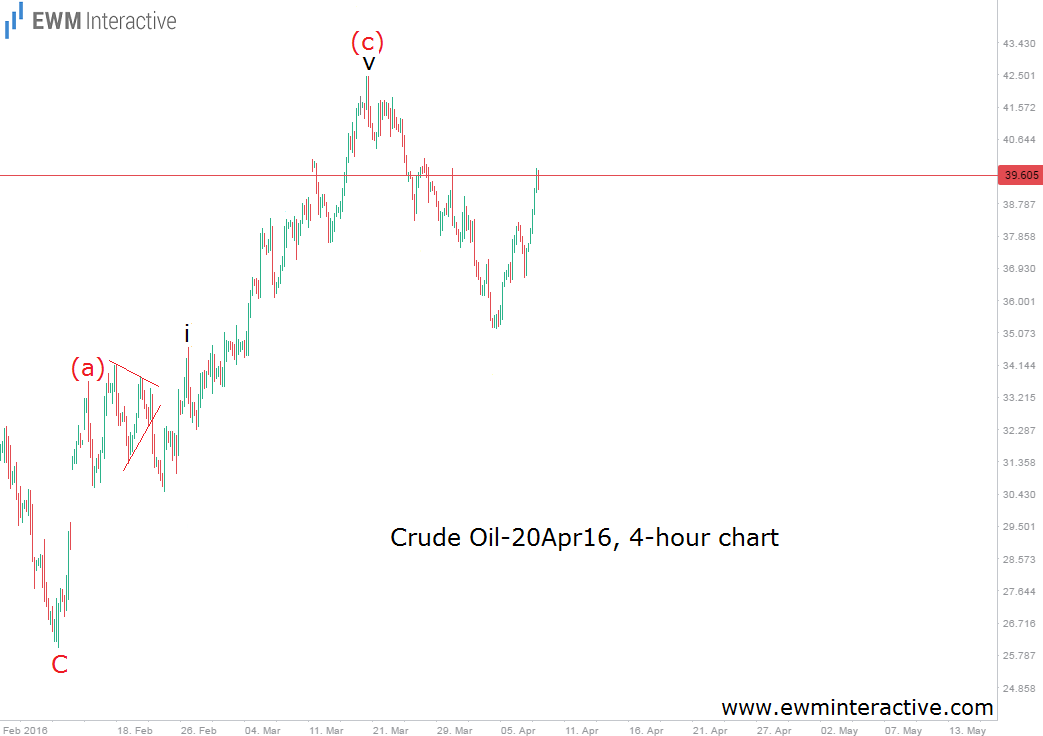 after crude oil 4h