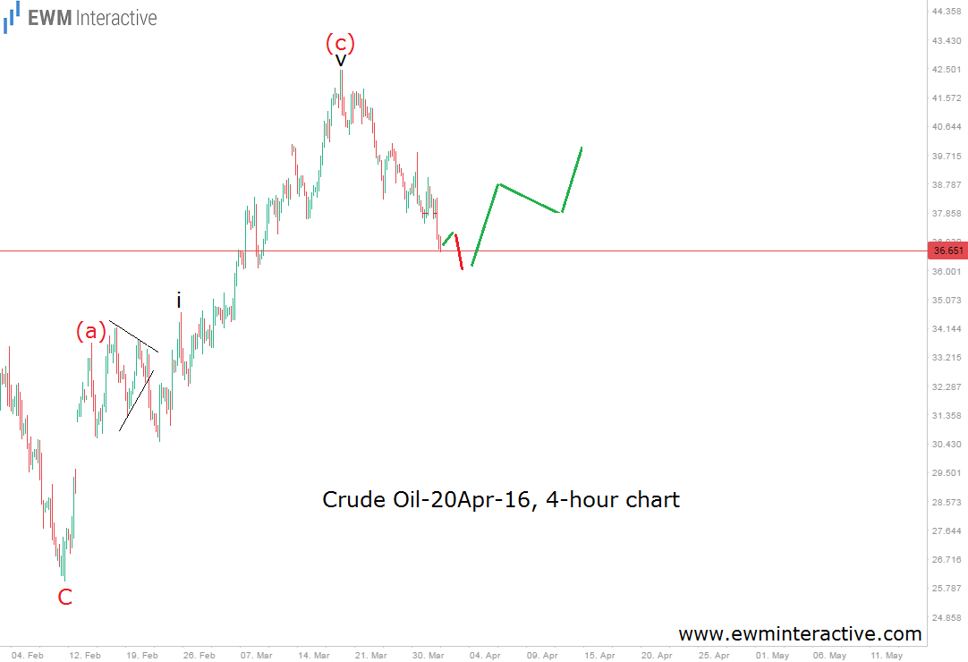 before crude oil 4h alt 2