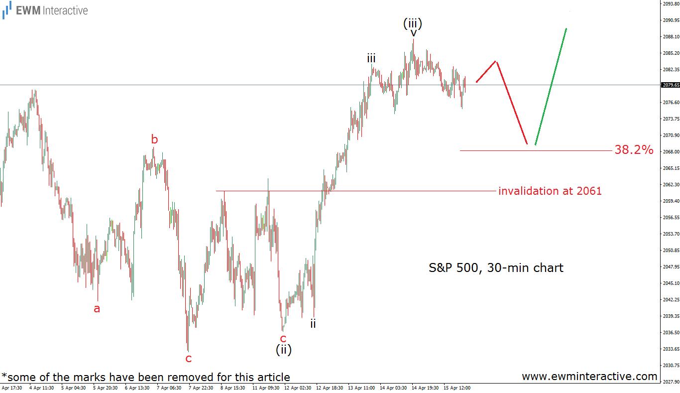 s&p 500 30m chart 18.4.16