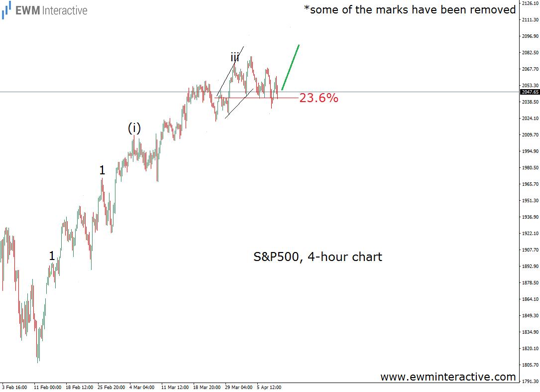 s&p 500 4h chart 11.4.16
