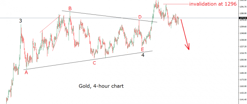 gold 4h triangle may 16