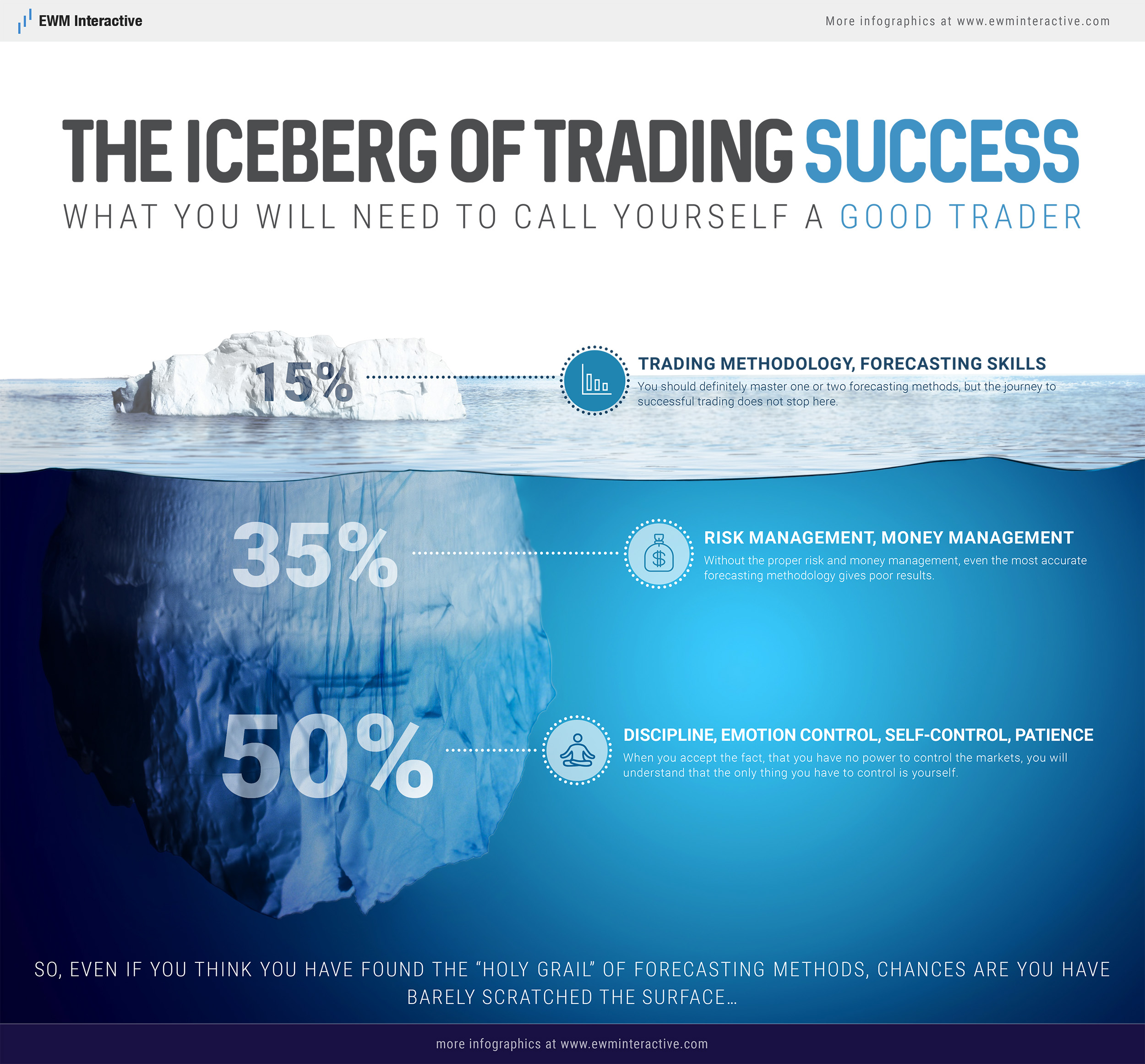 the iceberg of trading success ewm interactive iceberg of trading success