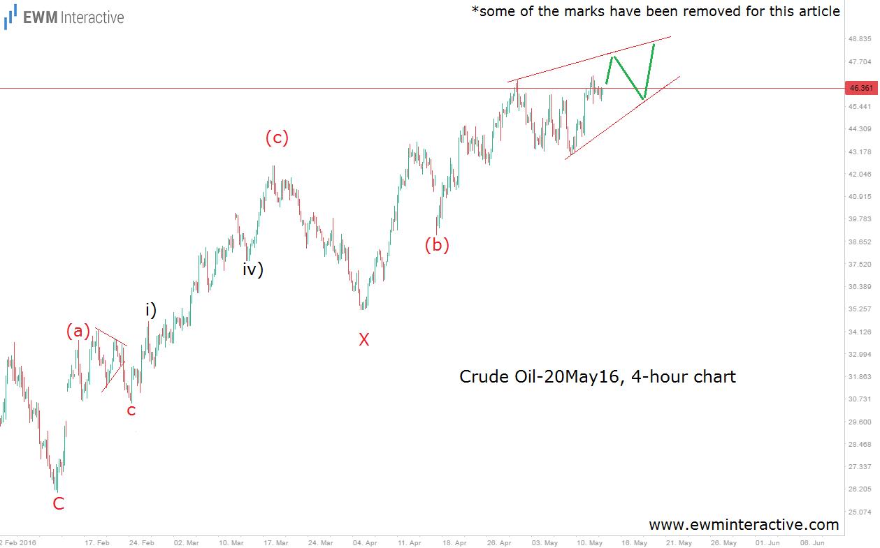 crude oil 16.5.16. 4h