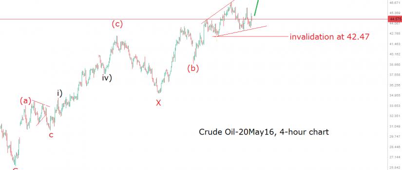 oil 4h 9.5.16